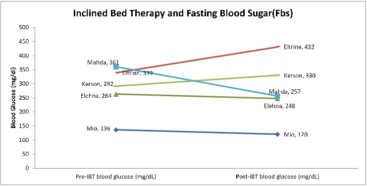 Diabetes Study: The Effect of Sleeping on an Inclined Bed on ...
