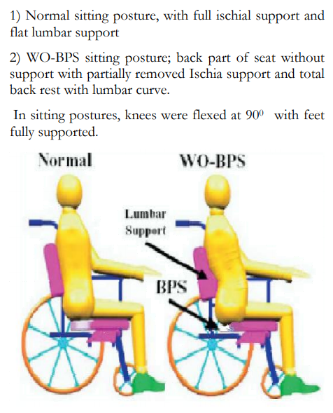 wheelchair posture affects respiration sci